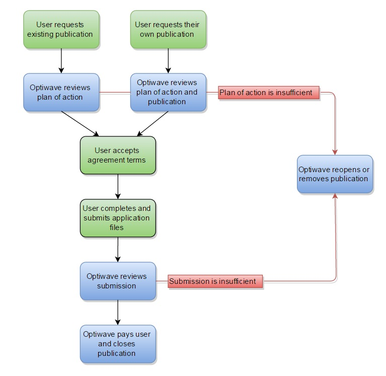 Academic Publication Portal Flow Chart