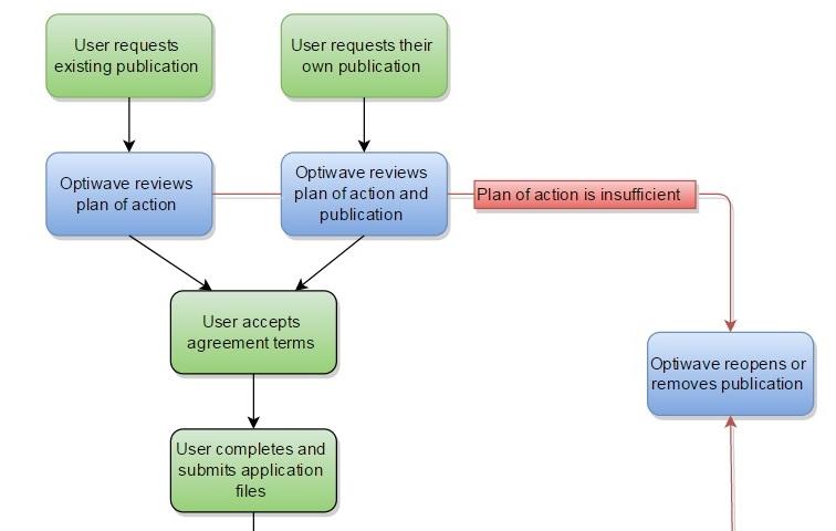 Academic Publication Portal Flow Chart - mini