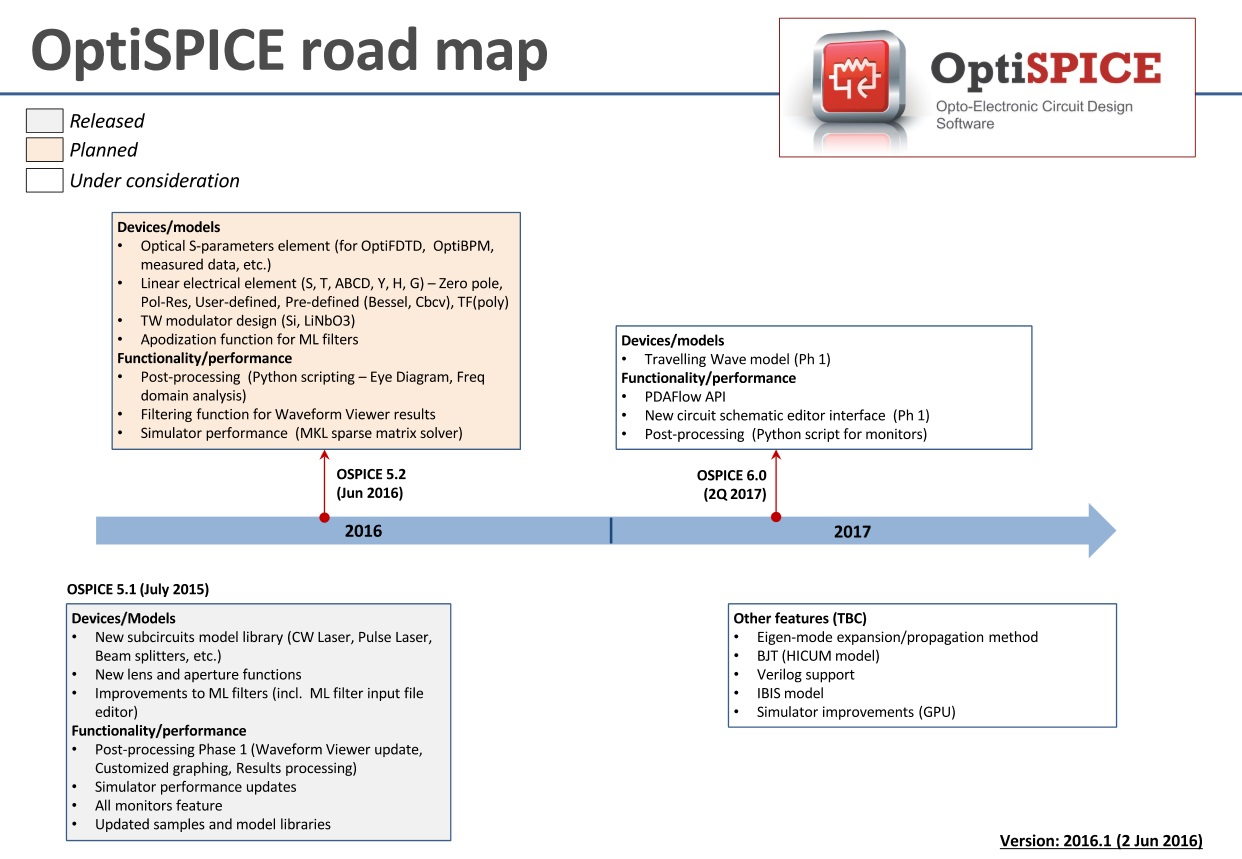 spice-6-roadmap