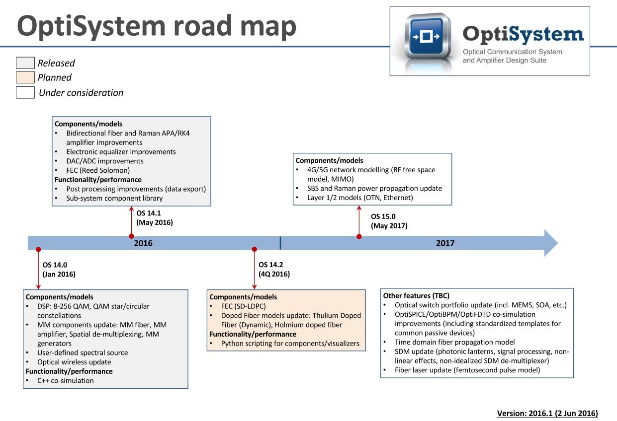 product roadmaps optisystem 15 optispice 6