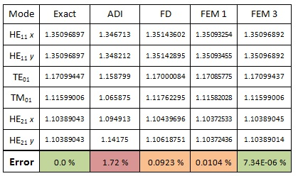 VFEM-accuracy-03