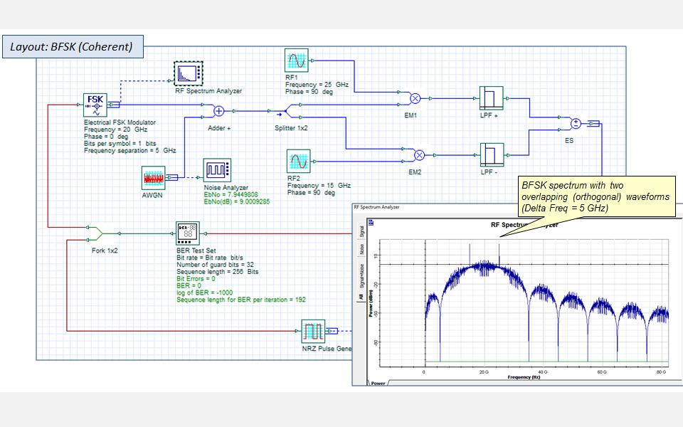 Digital Modulation Analysis (FSK)